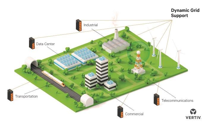 Nueva solución integral de Vertiv para medir redes, estabilidad de la energía y gestión de demanda