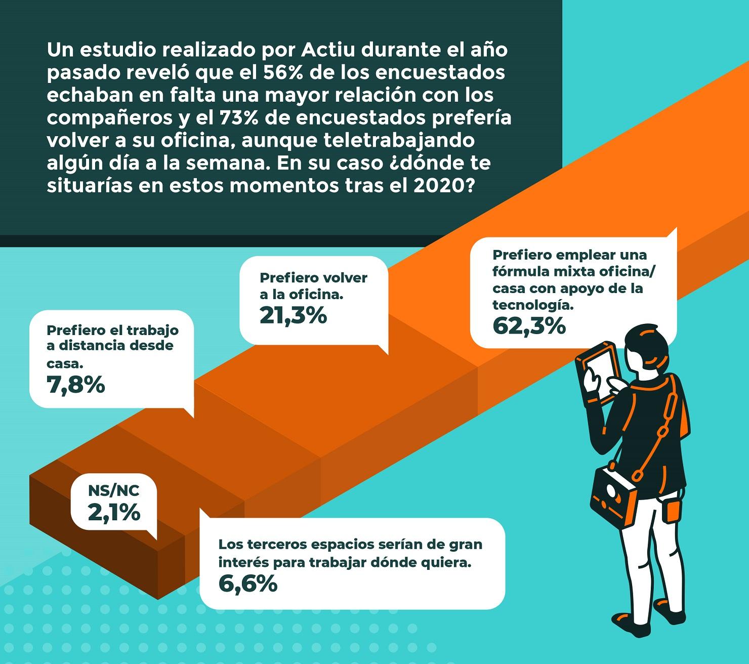 Los españoles apuestan por combinar el teletrabajo con la oficina