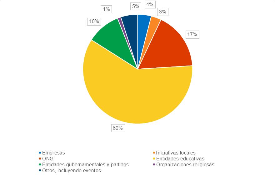 Porcentaje de votaciones basadas en blockchain por sectores
