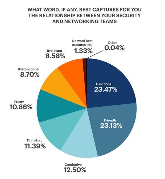Palabra que define la relación entre equipos de redes y de seguridad.