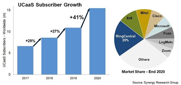 RingCentral sigue llevando la voz cantante, con un 20% de cuota de mercado.