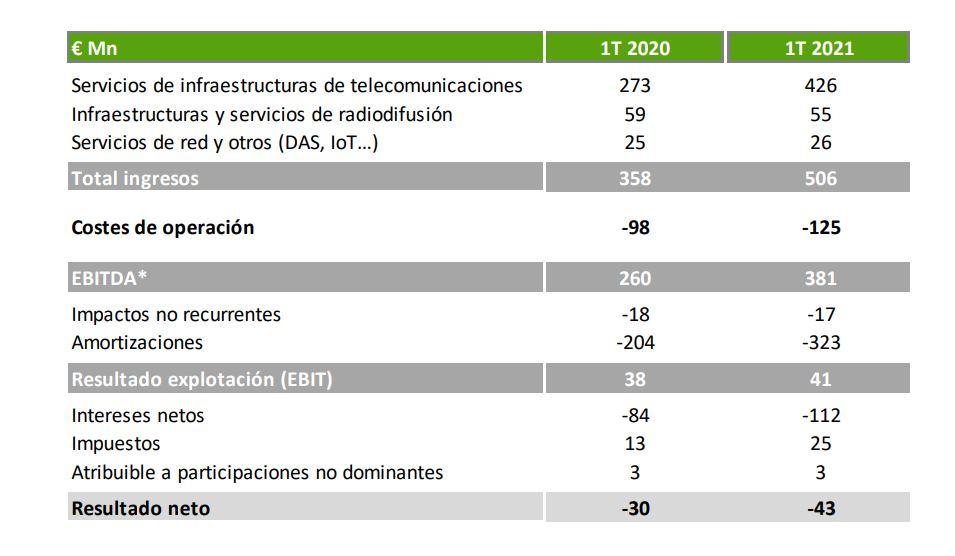 Resultados Cellnex Telecom primer trimestre de 2021.