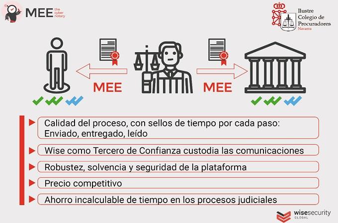 El Ilustre Colegio de Procuradores de Navarra ha implantado el uso de MEE, desarrollado por Wise Security Global