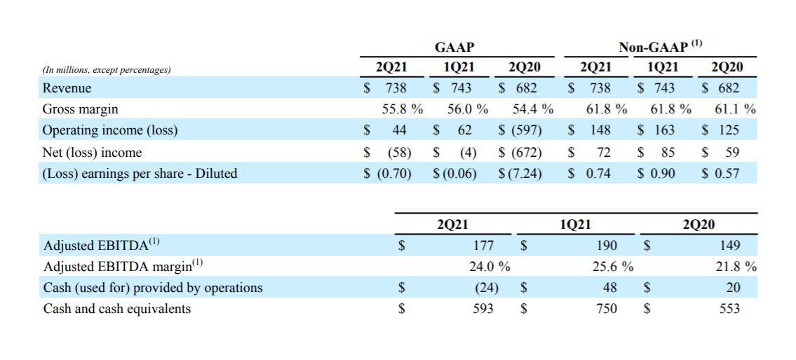 Resultados Avaya segundo trimestre 2021.
