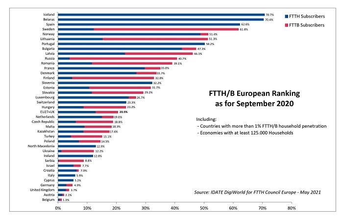 Ranking europeo de FTTH/B.