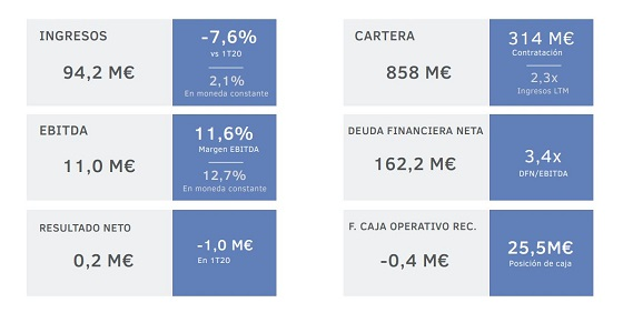 Resultados Ezentis primer trimestre 2021.