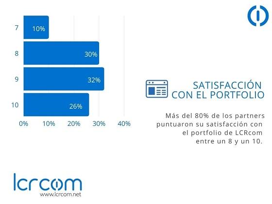 Satisfacción con el portfolio. Encuesta de calidad de LCRcom.
