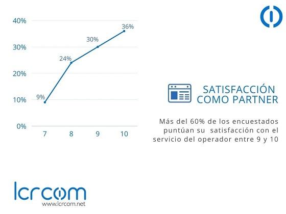 Satisfacción como partner. Encuesta de calidad de LCRcom.