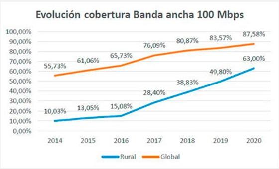 Evolución cobertura banda ancha 100Mbs. España. 2020