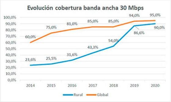 Evolución cobertura banda ancha 30Mbs. España. 2020