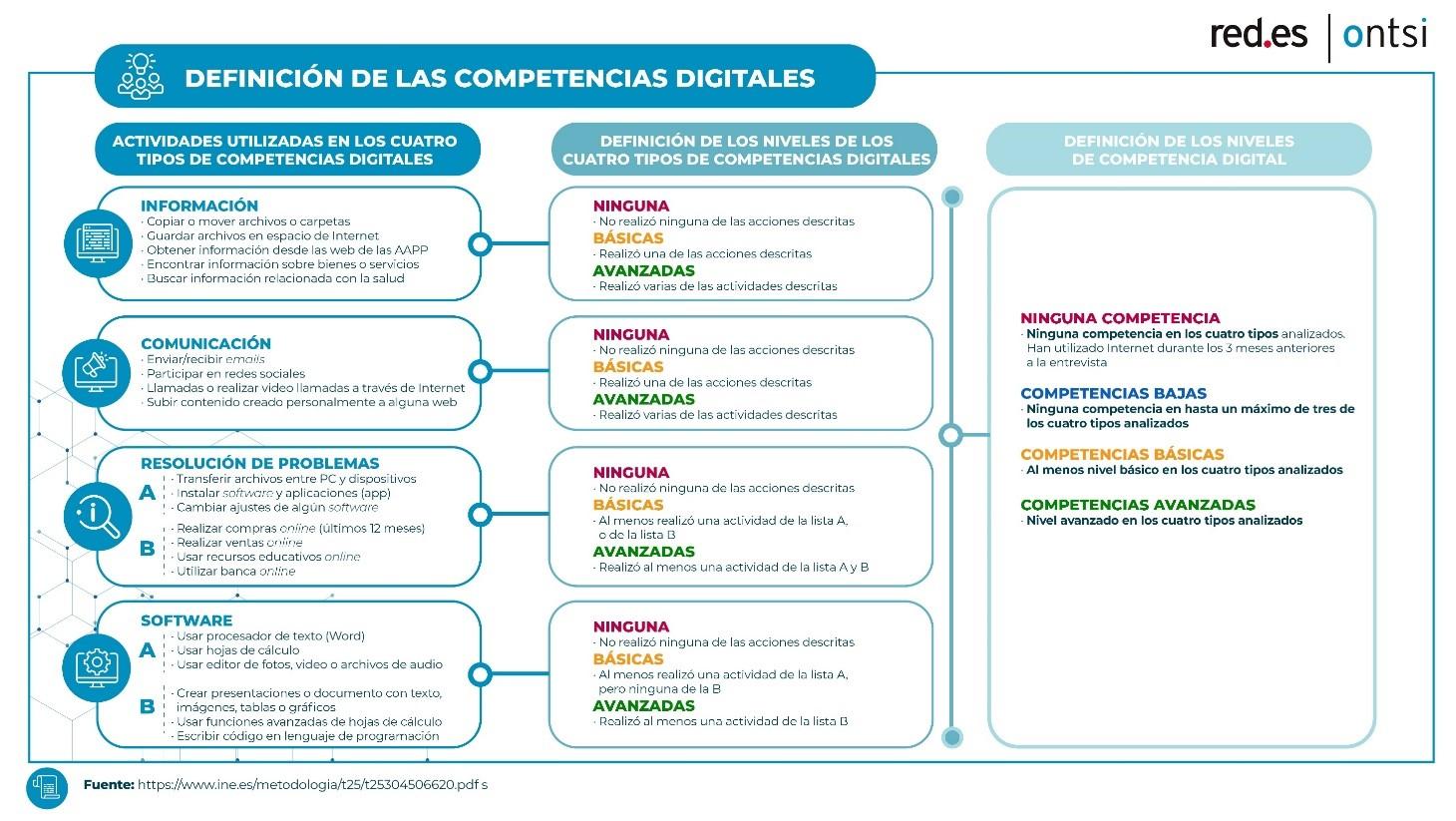 Competencias digitales de los internautas españoles. 2020.