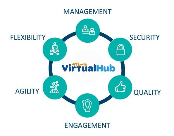 Atento Virtual Hub: centro de mando para agentes de CX en remoto.