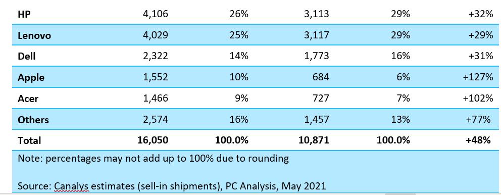 Ventas PC primer trimestre 2021 Canalys