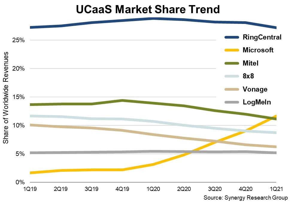 Mercado UCaaS en el primer trimestre.