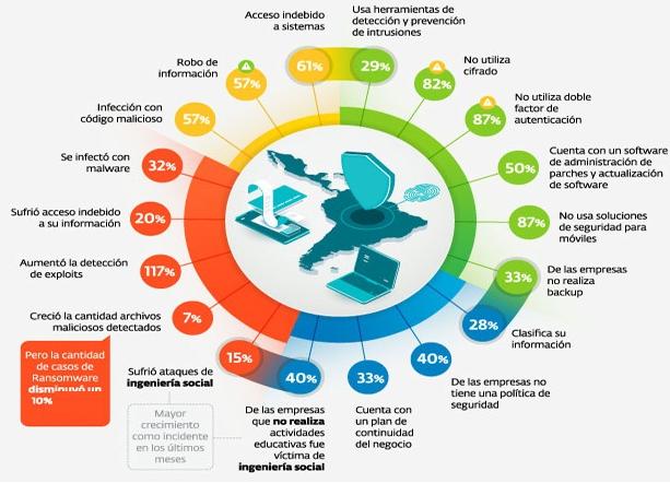 Fuente: Estudio de panorama actual de la ciberseguridad en pymes en España. Google.