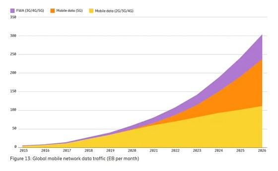 Evolución del tráfico móvil.