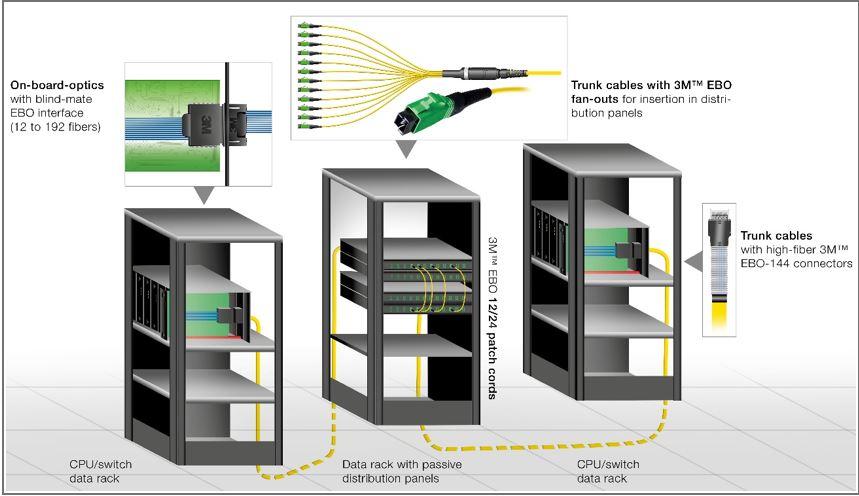Potencial conectores EBO.