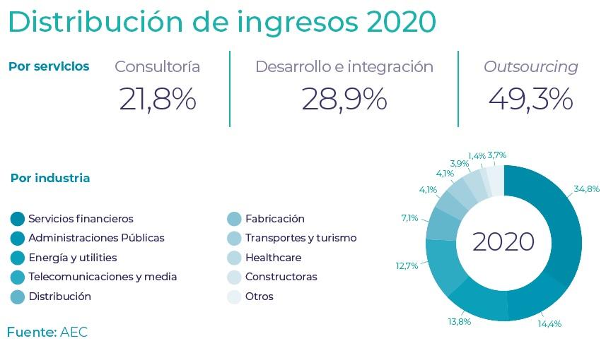 AEC: La consultoría española. El sector en cifras 2020