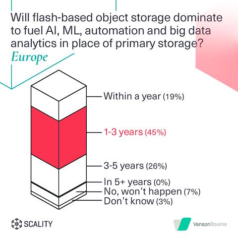 Gráfico previsiones almacenamiento de objetos flash del estudio de Scality y Vanson Bourne