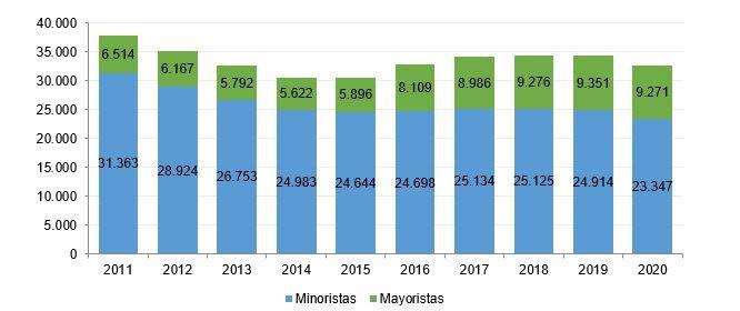 Evolución de ingresos totales del sector (millones de euros).