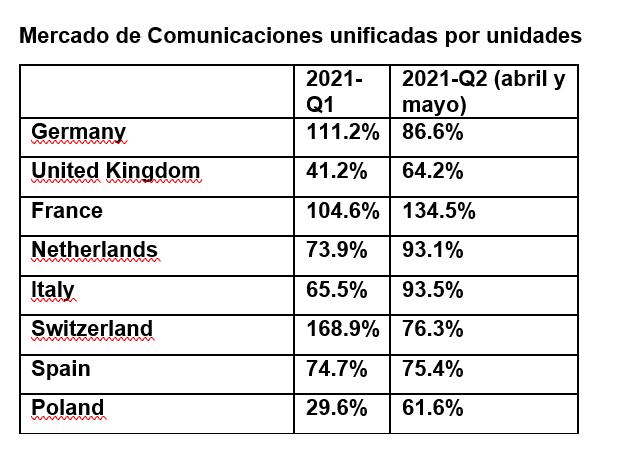 Mercado comunicaciones unificadas por unidades