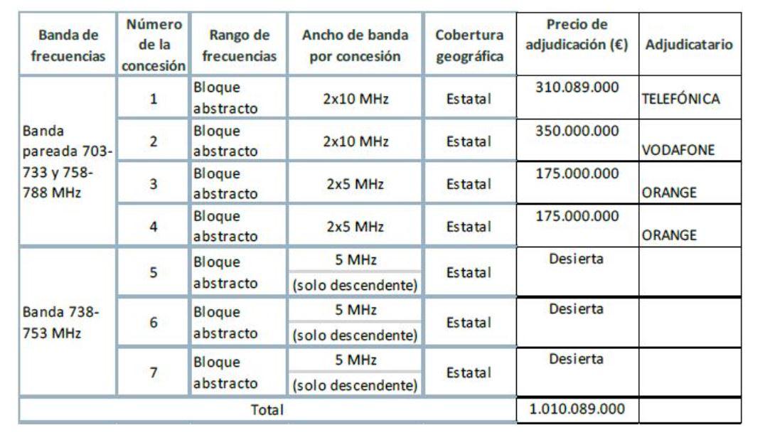 Tabla de reparto de espectro en la banda de 700 MHz.