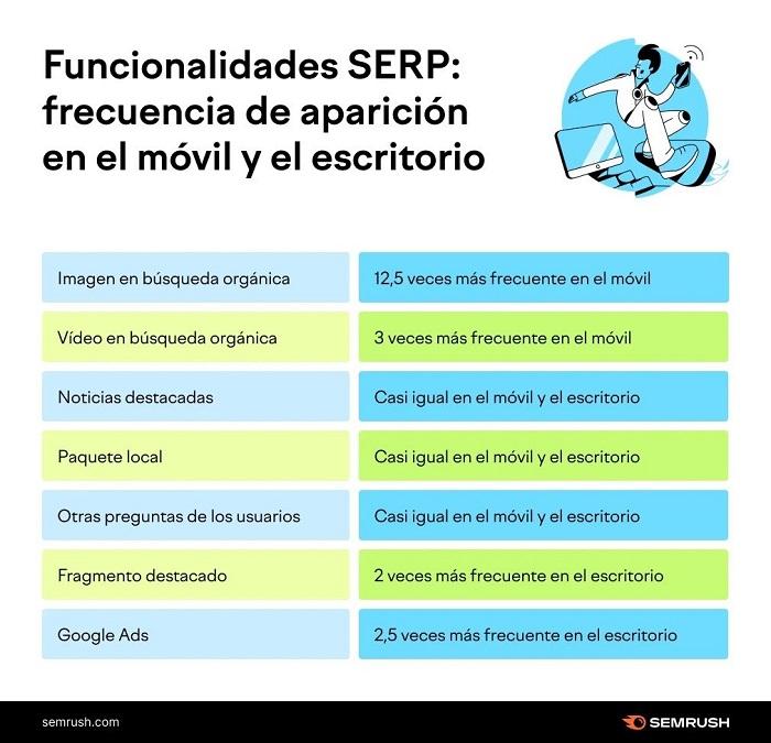 Funcionalidades SERP: frecuencia de aparición móvil y escritorio.