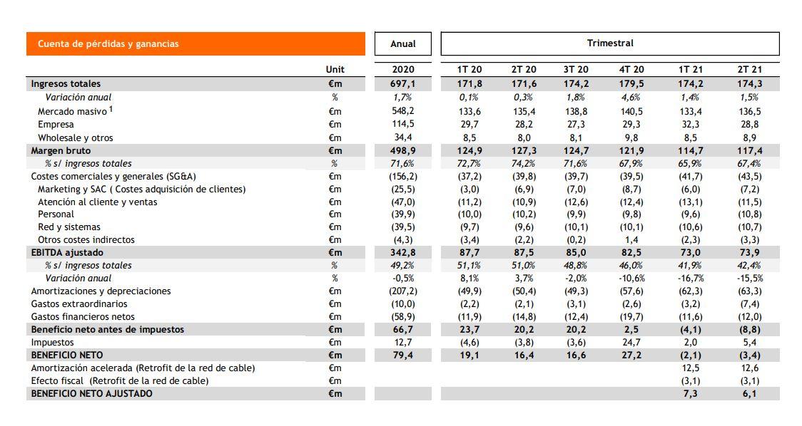 Resultados Grupo Euskaltel primer semestre de 2021.