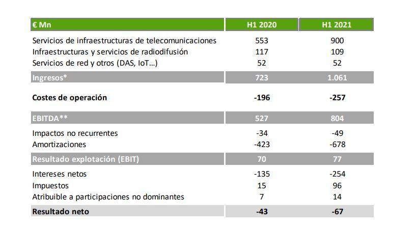 Resultados semestrales Cellnex Telecom.