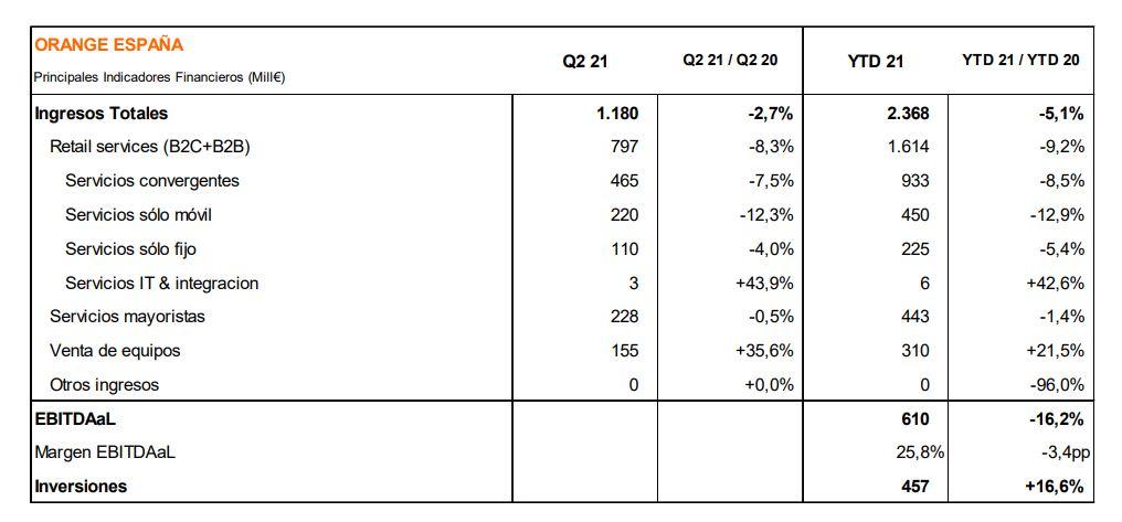 Resultados Orange España primer semestre 2021.
