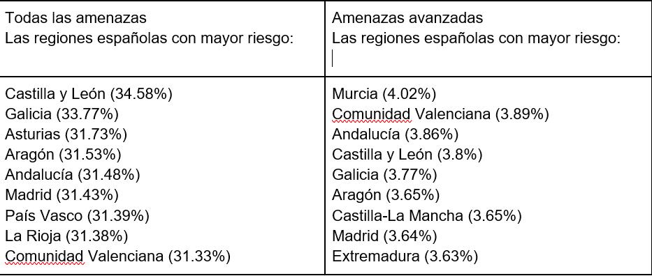 Regiones con más amenazas Avast 2021
