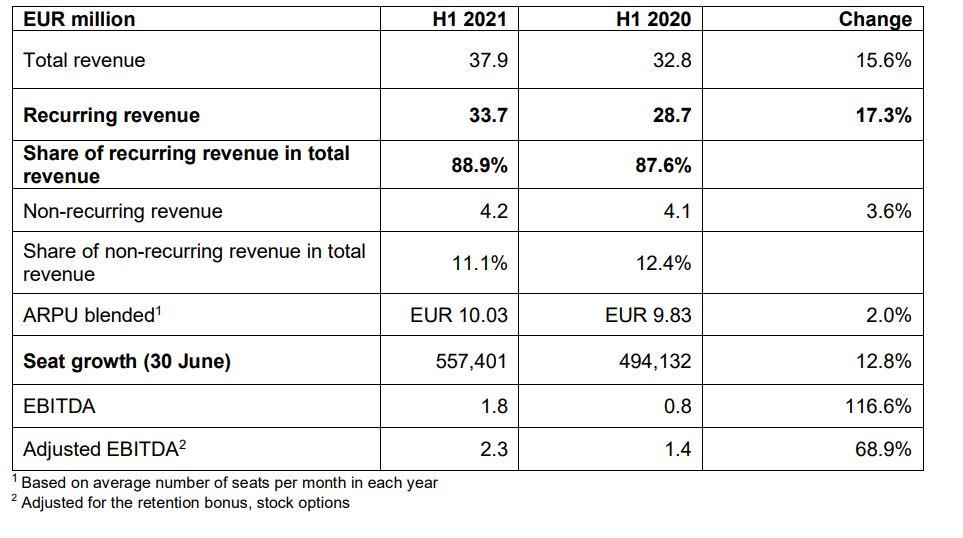 Resultados NFON primer semestre 2021.