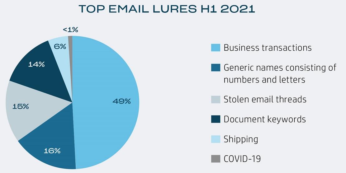 Informe global Threat Insights de HP