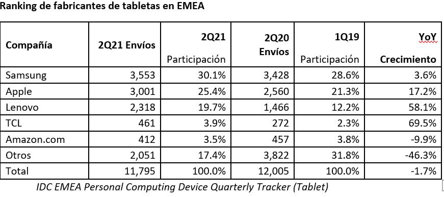 Ranking mercado tabletas EMEA 2Q 2021