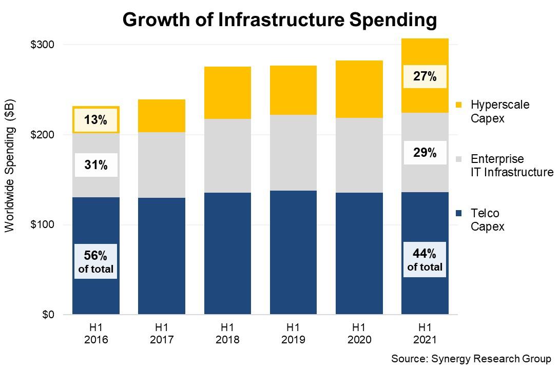 Crecimiento del gasto en infraestructura.