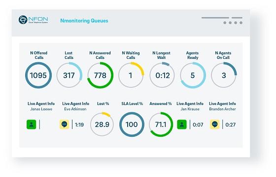 Nmonitoring queues dota a las pymes de información relevante a través de 180 KPI integrados.