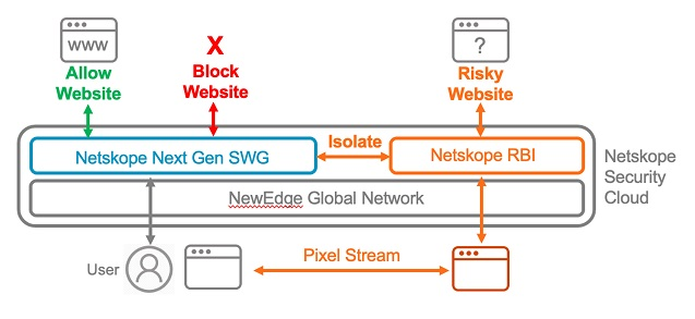 Netskope SASE RBI diagram.