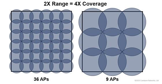 Cobertura de los nuevos puntos de acceso XV2-2T de Cambium Networks.