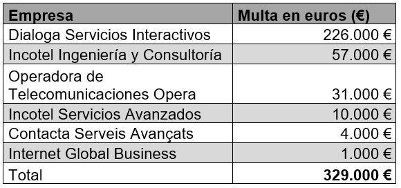 Distribución de la multa impuesta al Grupo Dialoga.
