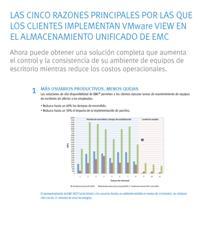 Principales razones por las que los clientes implementan VMWare View bajo EMC