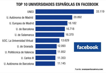 Universidades en Facebook