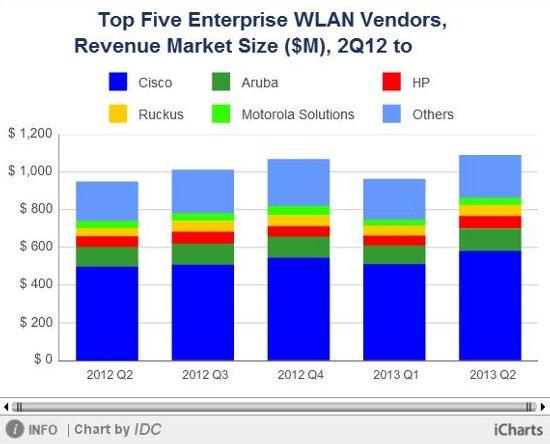 ventas WLAN Q2 2013