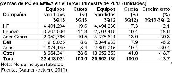 Ventas PC EMEA en el tercer trimestre de 2013. Gartner