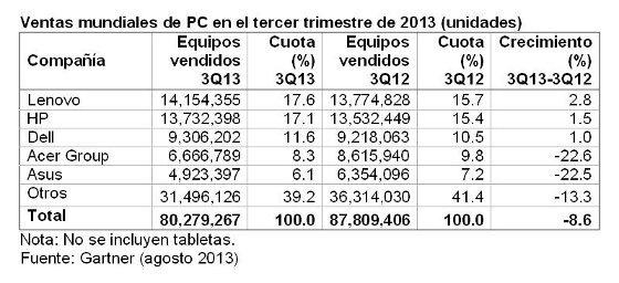 Ventas mundiales de PC en el tercer trimestre de 2013. Gartner