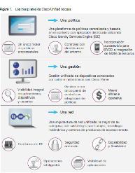 Cisco Unified Access: guía rápida de la solución