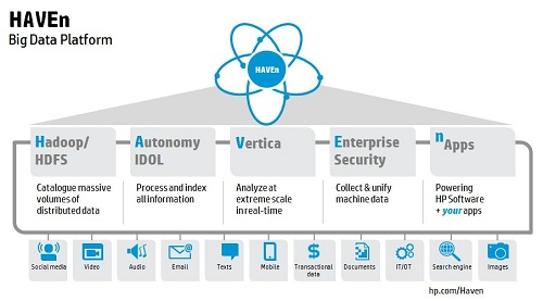 HP - Big Data