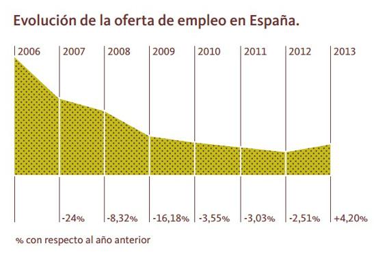 evolución ofertas de empleo en España 2013