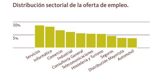 sectores que crean empleo en 2013, según Infoempleo