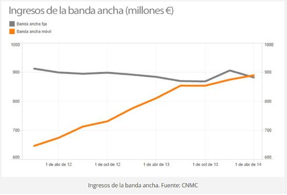 La banda ancha móvil supera por primera vez a la fija en ingresos