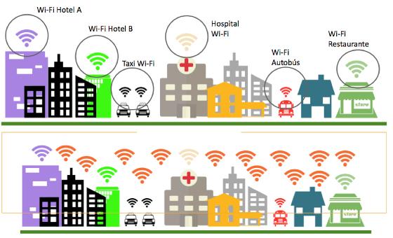De las redes Wi-Fi individuales a la suprared